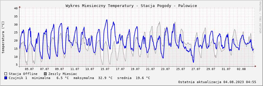 wykres temperatury / 24h